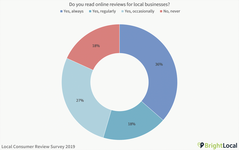 Do consumers read online reviews