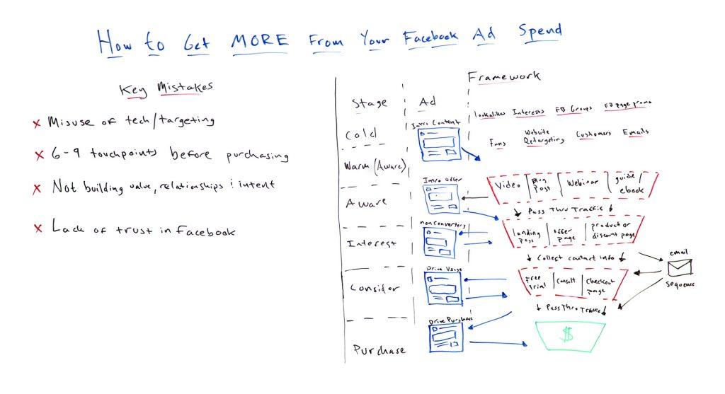 Facebook ads marketing funnel