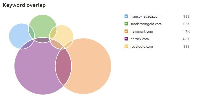Franco-Nevada Keyword GAP analysis