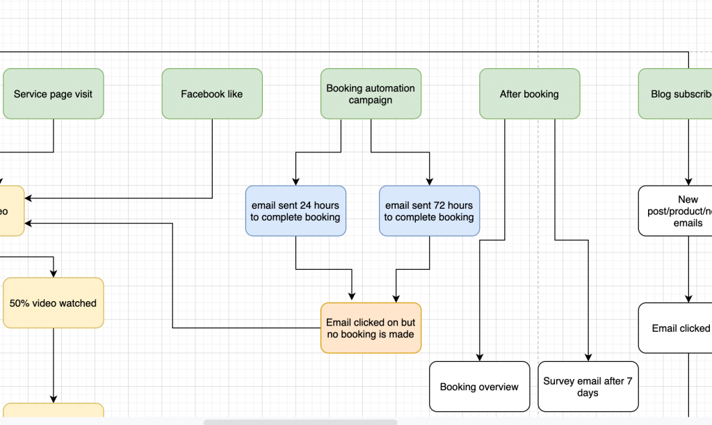 Marketing automation flow