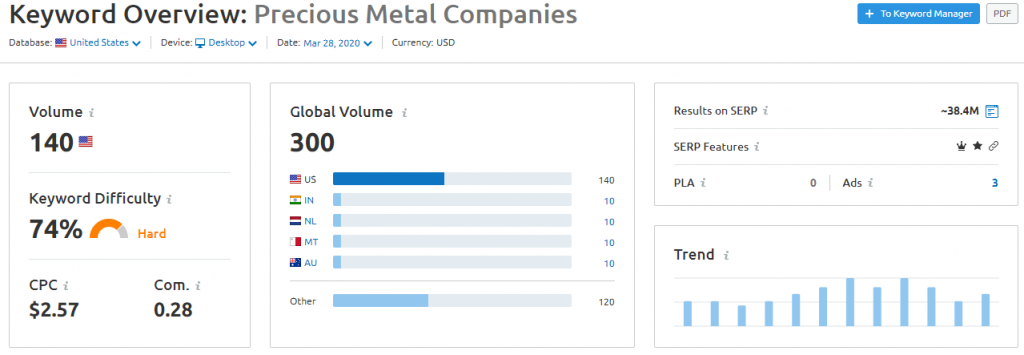 SEMrush overview for precious metal companies