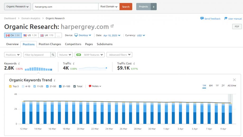 SEMrush harpergrey.com organic research
