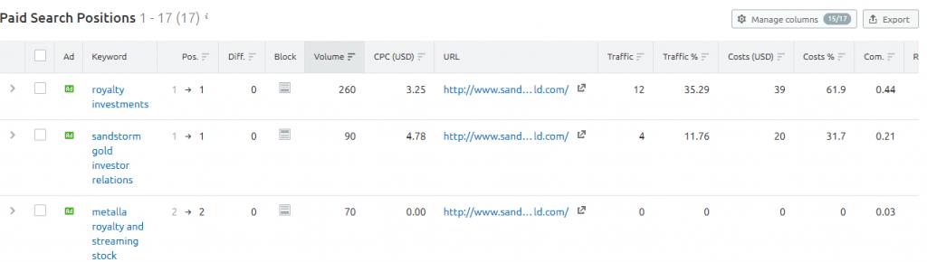 Sandstorm gold PPC keywords