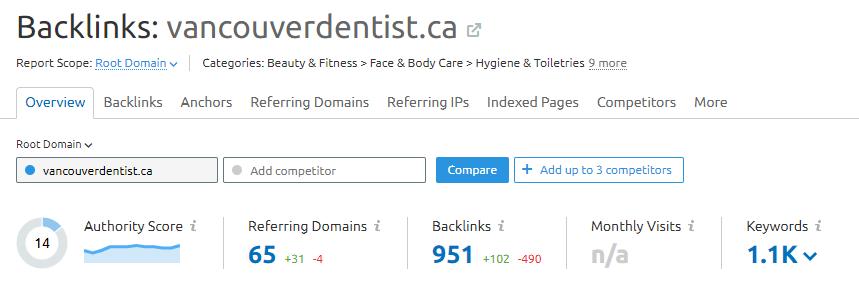 vancouverdentist.ca backlink profile