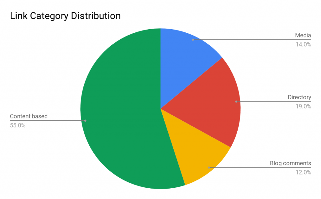 Link category distribution