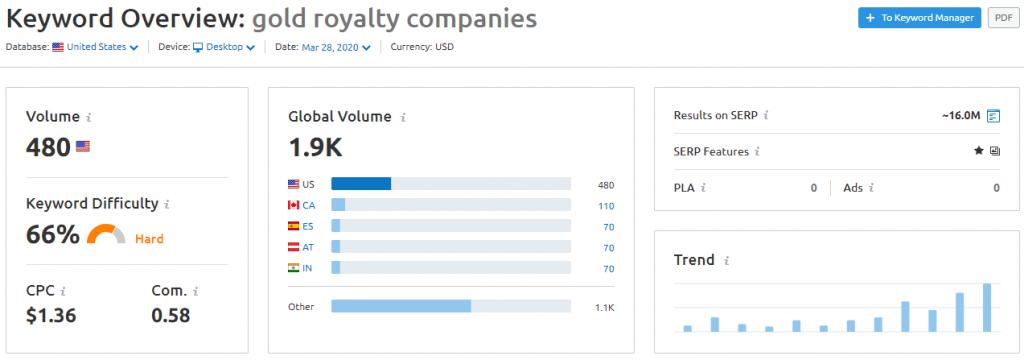SEMrush-Gold-royalty-companies