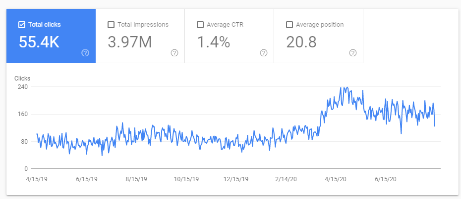 Tiered link building results
