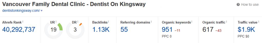 Dentist On Kingsway backlink overview
