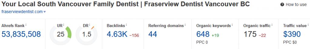 Fraserview Dentist backlink overview