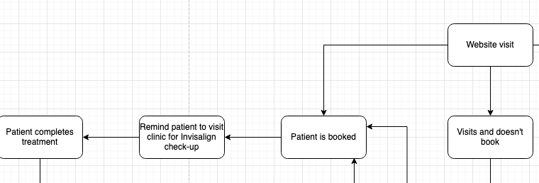 Patient acquisition funnel