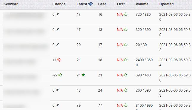 Keyword rankings when internal linking