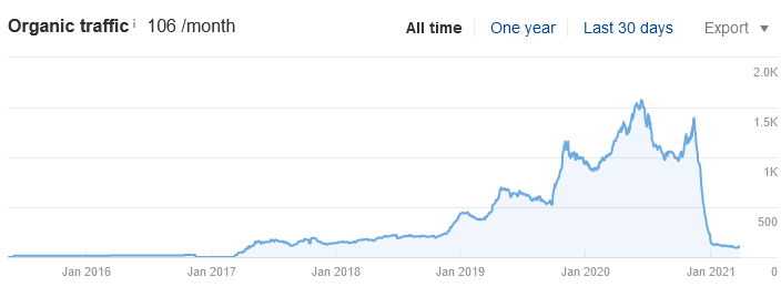 Organic traffic drop