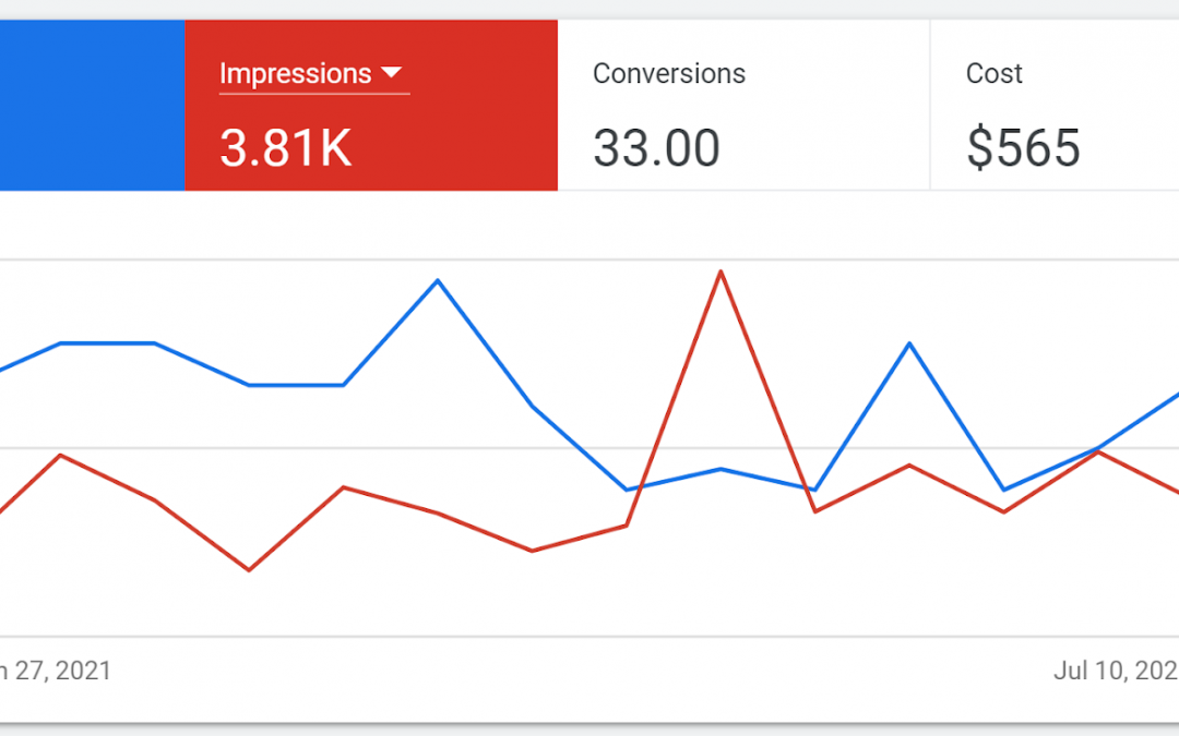 How we apply pain-point SEO to convert traffic into leads